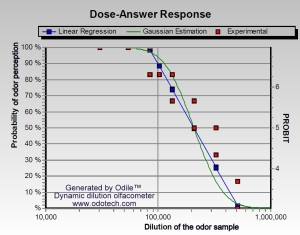olfactometric%20dose%20response%20curve[2]