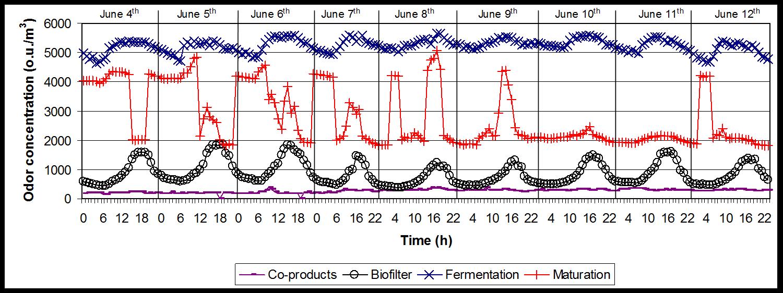 Odor monitoring results