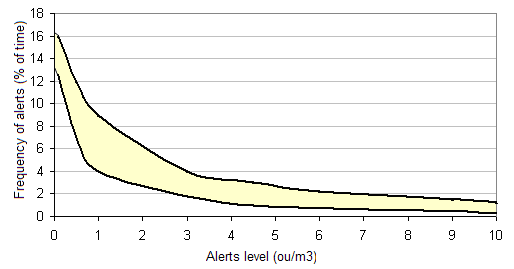 odor validation curve