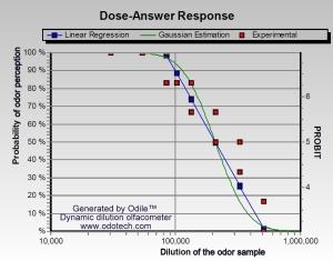 olfactometric%20dose%20response%20curve[1]